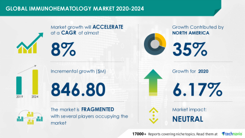 Technavio has announced its latest market research report titled Global Immunohematology Market 2020-2024 (Graphic: Business Wire)