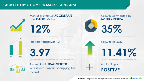 Technavio has announced its latest market research report titled Global Flow Cytometer Market 2020-2024 (Graphic: Business Wire)