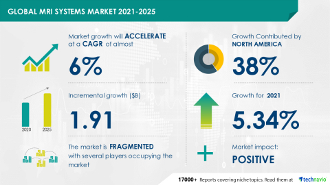 Technavio has announced its latest market research report titled Global MRI Systems Market 2021-2025 (Graphic: Business Wire)