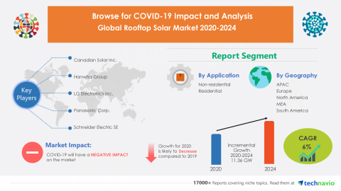 Technavio has announced its latest market research report titled Global Rooftop Solar Market 2020-2024 (Graphic: Business Wire)