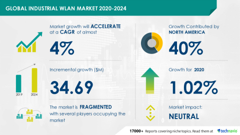 Technavio has announced its latest market research report titled Global Industrial WLAN Market 2020-2024 (Graphic: Business Wire)