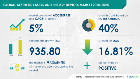 Technavio has announced its latest market research report titled Global Aesthetic Lasers and Energy Devices Market 2020-2024 (Graphic: Business Wire)