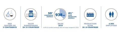 Virbac - Focusing on Animal Health, From the Beginning (Graphic: Business Wire)