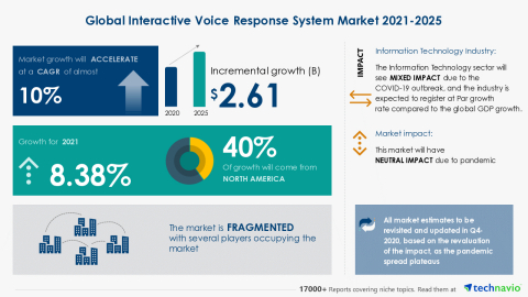 Technavio has announced its latest market research report titled Global Interactive Voice Response System Market 2021-2025 (Graphic: Business Wire)