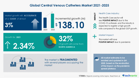 Technavio has announced its latest market research report titled Global Central Venous Catheters Market 2021-2025 (Graphic: Business Wire)