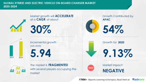 Technavio has announced its latest market research report titled Global Hybrid and Electric Vehicle On-Board Charger Market 2020-2024 (Graphic: Business Wire)