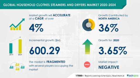 Technavio has announced its latest market research report titled Global Household Clothes Steamers and Dryers Market 2020-2024 (Graphic: Business Wire)