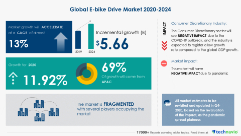 Technavio has announced its latest market research report titled Global E-bike Drive Market 2020-2024 (Graphic: Business Wire)