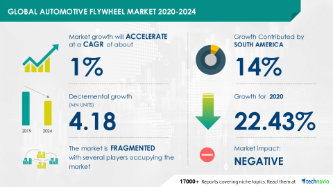 Technavio has announced its latest market research report titled Global Automotive Flywheel Market 2020-2024 (Graphic: Business Wire)
