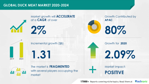 Technavio has announced its latest market research report titled Global Duck Meat Market 2020-2024 (Graphic: Business Wire)