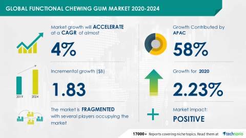 Technavio has announced its latest market research report titled Global Functional Chewing Gum Market 2020-2024 (Graphic: Business Wire)