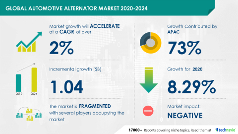 Technavio has announced its latest market research report titled Global Automotive Alternator Market 2020-2024 (Graphic: Business Wire)