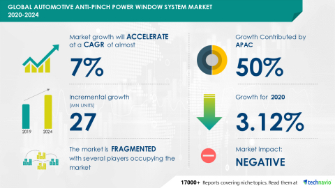 Technavio has announced its latest market research report titled Global Automotive Anti-pinch Power Window System Market 2020-2024 (Graphic: Business Wire)