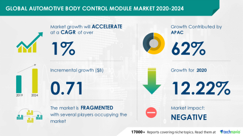 Technavio has announced its latest market research report titled Global Automotive Body Control Module Market 2020-2024 (Graphic: Business Wire)
