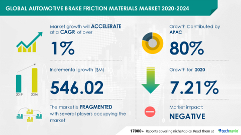 Technavio has announced its latest market research report titled Global Automotive Brake Friction Materials Market 2020-2024 (Graphic: Business Wire)