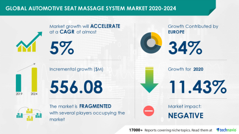 Technavio has announced its latest market research report titled Global Automotive Seat Massage System Market 2020-2024 (Graphic: Business Wire)