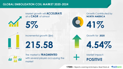 Technavio has announced its latest market research report titled Global Embolization Coil Market 2020-2024 (Graphic: Business Wire)