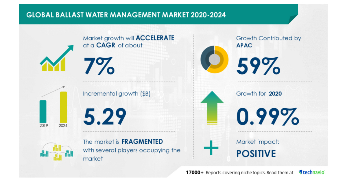 Global Ballast Water Management Market to Grow by .29 Billion During 2020-2024 | Featuring Alfa Laval AB, Evoqua Water Technologies LLC, and Headway Technology Group (Qingdao) Co. Ltd. Among Others | Technavio