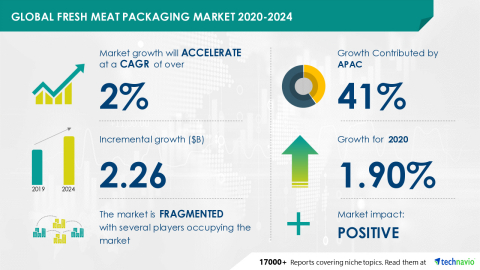 Technavio has announced its latest market research report titled Global Fresh Meat Packaging Market 2020-2024 (Graphic: Business Wire)