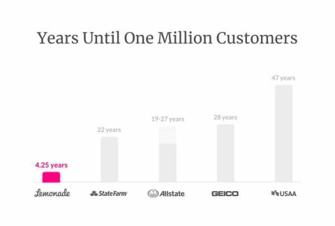 Years Until One Million Customers (Graphic: Business Wire)