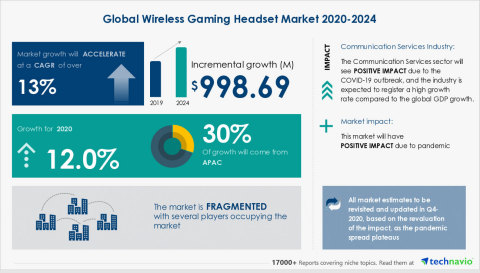 Technavio has published a new market research report on the Wireless Gaming Headset Market 2020-2024. (Graphic: Business Wire)