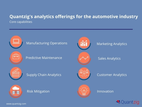 Quantzig's analytics offerings for the automotive industry (Graphic: Business Wire)