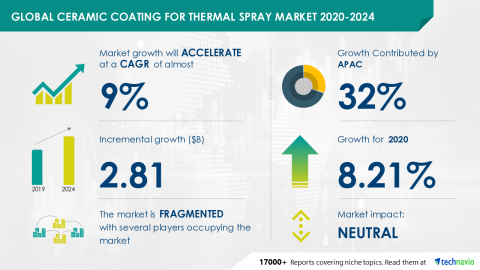 Technavio has announced its latest market research report titled Ceramic Coating for Thermal Spray Market 2020-2024. (Graphic: Business Wire)