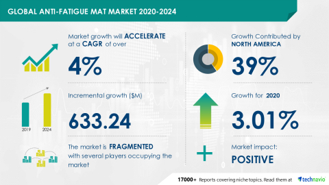 Technavio has announced its latest market research report titled Global Anti-Fatigue Mat Market 2020-2024 (Graphic: Business Wire)