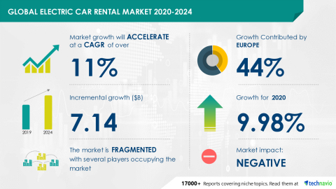 Technavio has announced its latest market research report titled Global Electric Car Rental Market 2020-2024 (Graphic: Business Wire)
