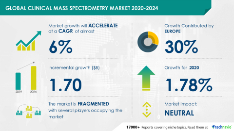 Technavio has announced its latest market research report titled Global Clinical Mass Spectrometry Market 2020-2024 (Graphic: Business Wire)