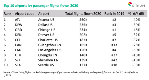 Cirium's new report The Cirium Airline Insights Review 2020 reveals the world's top 10 busiest airports of 2020. (Graphic: Business Wire)