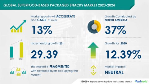 Technavio has announced its latest market research report titled Global Superfood-based Packaged Snacks Market 2020-2024 (Graphic: Business Wire)