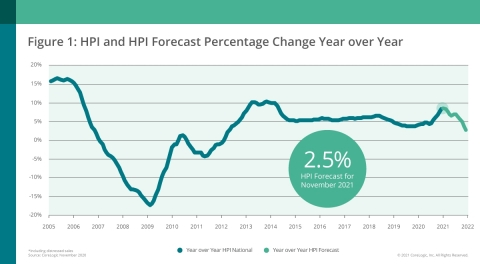CoreLogic National Home Price Change and Forecast; November 2020 (Graphic: Business Wire)