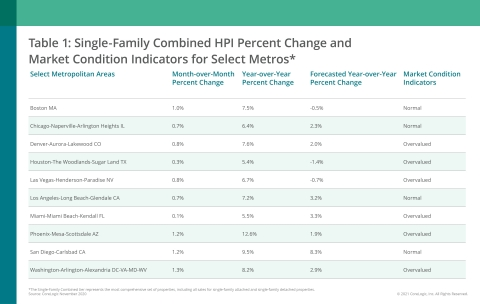 CoreLogic Single-Family Combined Home Price Change, MCI and Forecast by Select Metro Area; November 2020 (Graphic: Business Wire)