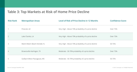 CoreLogic Top Markets at Risk of Home Price Decline; November 2020 (Graphic: Business Wire)