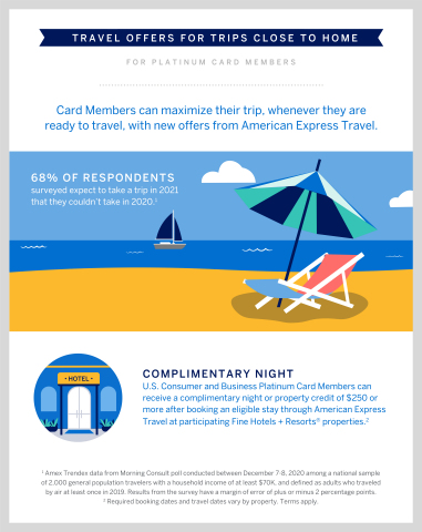 Hotel, Air and Car Rental Offers for Trips Close to Home (Graphic: Business Wire)