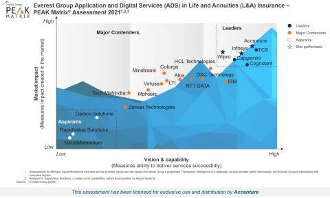 Accenture was named a leader for applications and digital services in life & annuities insurance by Everest Group. (Graphic: Business Wire)