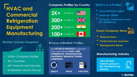 Snapshot of BizVibe's ventilation, heating, air-conditioning, and commercial refrigeration equipment manufacturing industry group and product categories. (Graphic: Business Wire)