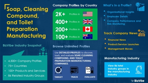 Snapshot of BizVibe's soap, cleaning compound, and toilet preparation manufacturing industry group and product categories. (Graphic: Business Wire)