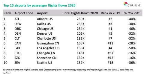 シリウムの新しい報告書「2020年航空会社インサイト・レビュー」は、2020年に最も運航フライト数の多かった上位10空港を明らかにしています。(画像:ビジネスワイヤ)