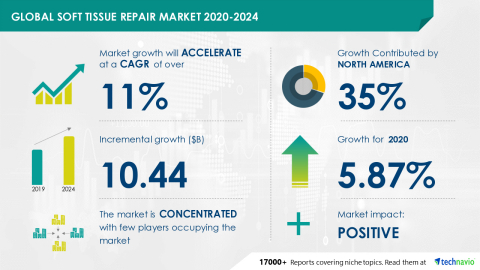 Technavio has announced its latest market research report titled Global Soft Tissue Repair Market 2020-2024 (Graphic: Business Wire)