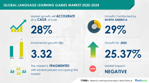 Technavio has announced its latest market research report titled Global Language Learning Games Market 2020-2024