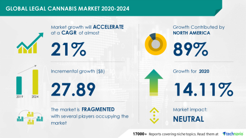 Technavio has announced its latest market research report titled Global Legal Cannabis Market 2020-2024 (Graphic: Business Wire)