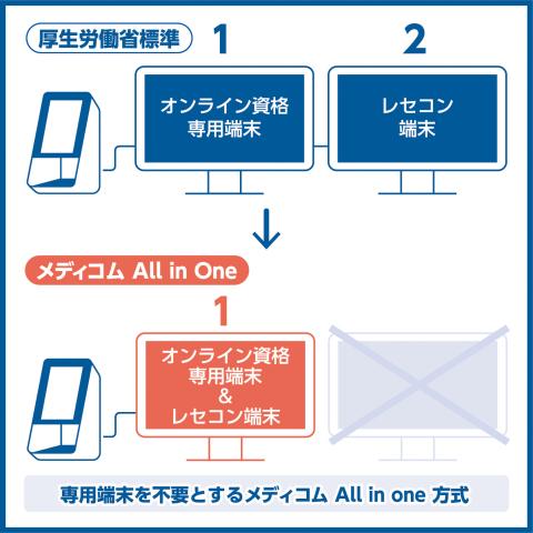 厚生労働省標準方式とメディコム All in One方式の比較図(*1) (画像:ビジネスワイヤ)