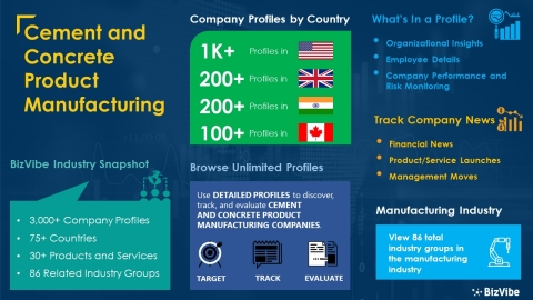 Snapshot of BizVibe's cement and concrete product manufacturing industry group and product categories. (Graphic: Business Wire)