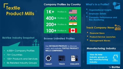 Snapshot of BizVibe's textile product mills industry group and product categories. (Graphic: Business Wire)