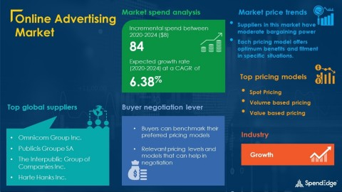 SpendEdge has announced the release of its Global Online Advertising Market Procurement Intelligence Report (Graphic: Business Wire)