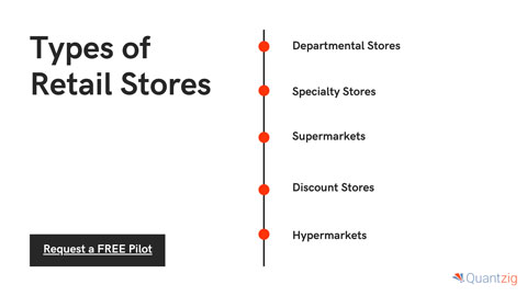 Types of retail stores