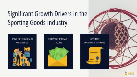 Significant Growth Drivers in the Sporting Goods Industry (Graphic: Business Wire)