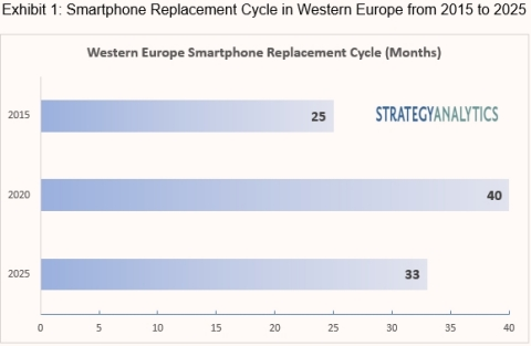 Exhibit 1. Smartphone Replacement Cycle in Western Europe from 2015 to 2025 (Graphic: Business Wire)